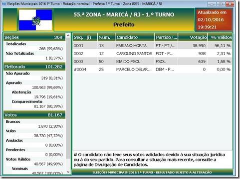 resultado eleições municipais 2016 em Maricá