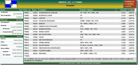 vereadores eleitos em Maricá 2016